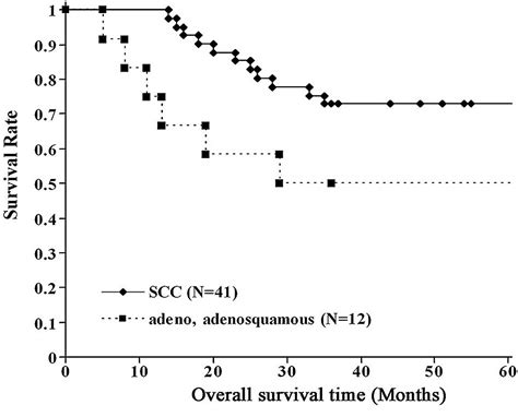 bladder squamous cell carcinoma survival rate picture 3