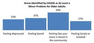 aging problem research picture 9