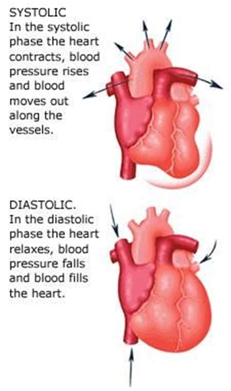 What is the difference of blood pressure for picture 2