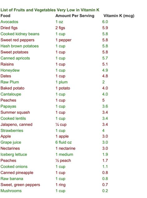 coumadin diet picture 7