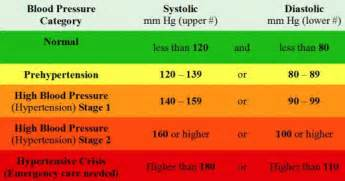 blood pressure ranges picture 1