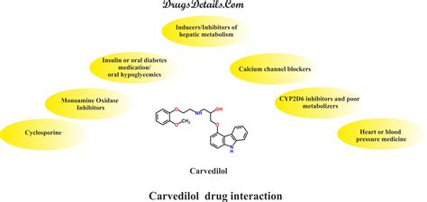 are there any drug interactions to be concerned picture 7
