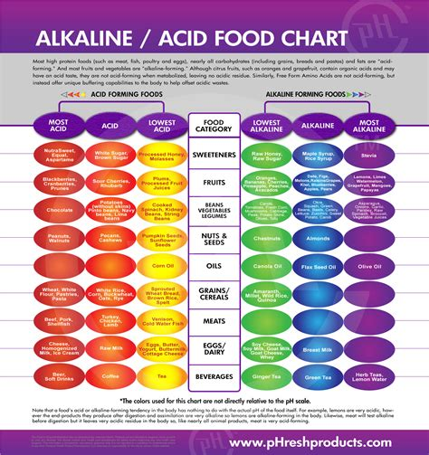 alkaline diet picture 4
