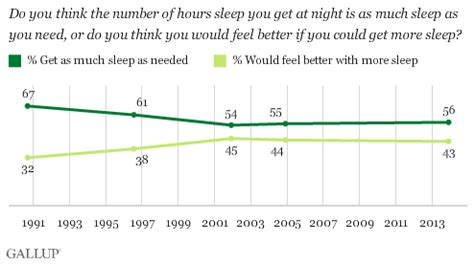 average sleep needed in a night picture 11
