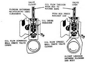 lapump cylinders mushroom head how it works picture 15