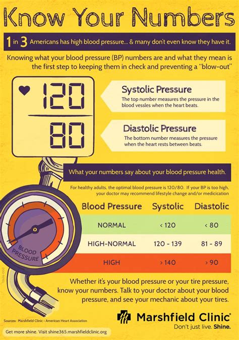 dangerous blood pressure picture 5