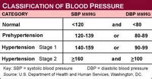 Normal high blood pressure picture 17