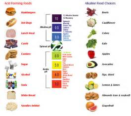 acidity in the diet picture 5