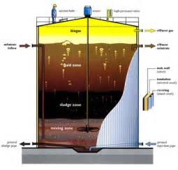 pictures of anaerobic digestion picture 5