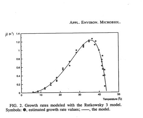graph bacterial growth picture 10