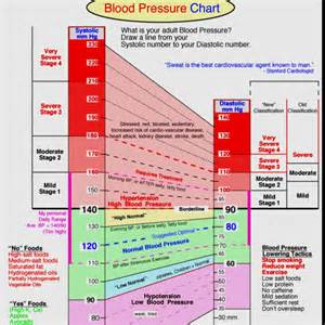 Blood pressure chart picture 5