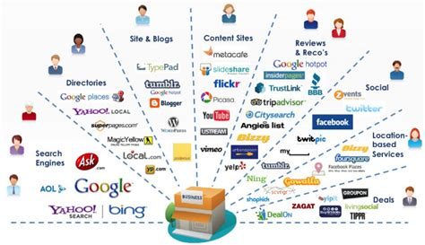 list business that need online marketing picture 6