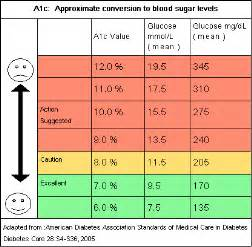 anxiety in women sugar diet picture 9