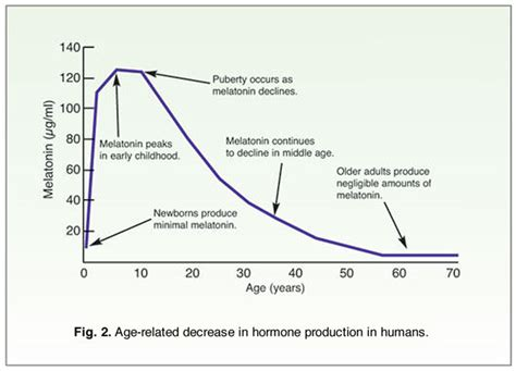 ageing research picture 10