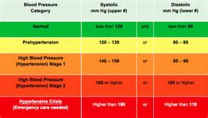 american heart ociation blood pressure picture 15