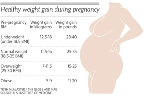 weight gain while pregnant picture 11