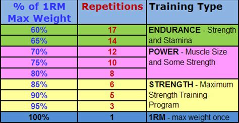 weight training rep range for fat loss picture 4