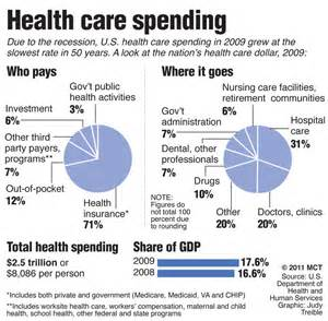 american budget spent on health research picture 14