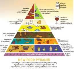 harvard food pyramid for diabetics picture 6