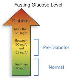 glucose number for diabetics picture 2