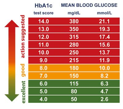 Cholesterol safe levels chart picture 13