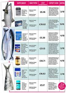 omega oils daily dose picture 5
