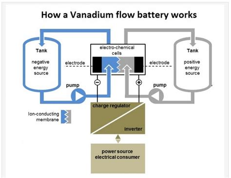 how to build vanadium battery picture 2