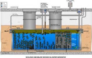 oil water debris separator picture 3