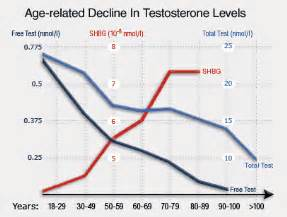 testosterone levels for age picture 9
