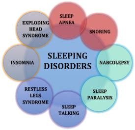 causes of disturbance of rem sleep picture 13