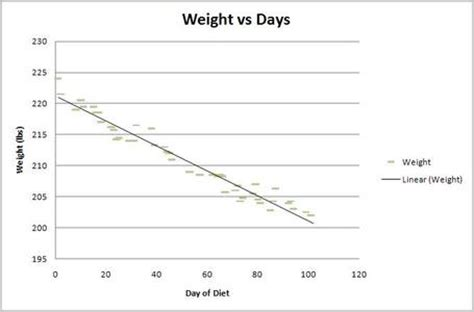weight loss with statistical data picture 15