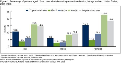 depression over aging picture 1