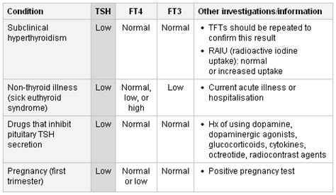 blood testing ck total hypothyroid picture 18