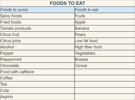 acid reflux what to eat diet picture 7
