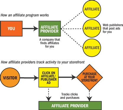 work from home affiliate programs picture 6