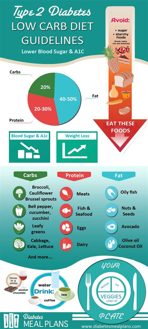 weight loss possible on low carb diet picture 3