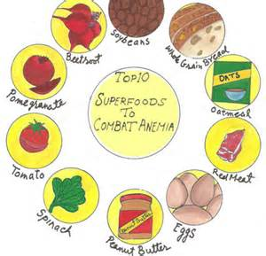 diet and anemia picture 1