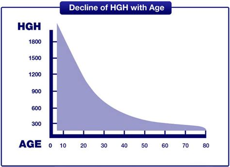 tablet hgh decreases picture 9