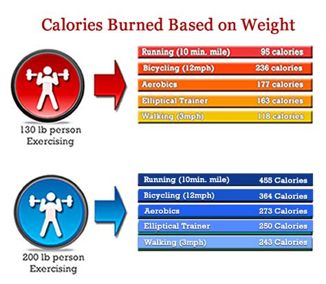 fat and calorie burning weight picture 17