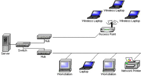 wireless network in my home small business is picture 6