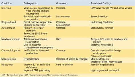 high tsh and high neutrophils picture 10