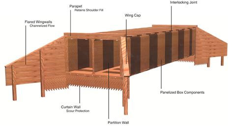 wood joints picture 6