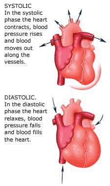 blood pressure diastolic systolic difference normal abnormal picture 1