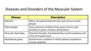 disease muscle ache loss picture 6