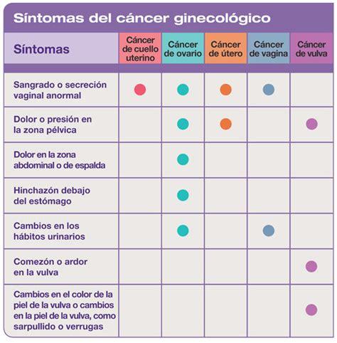 el cancer symptoms picture 5