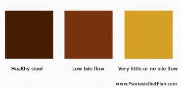 yellow very light brown feces picture 11