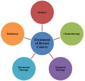 breast cancer end of treatment summary picture 5
