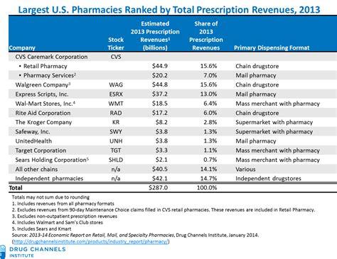 walmart pharmacy $4 prescription list 2015 picture 8
