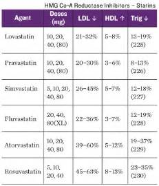 is there any alternative to drugs for lowering cholesterol picture 6