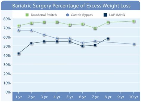 affordable health insurance for weight loss surgery in picture 4